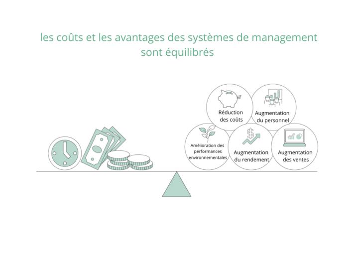 les couts et les avantages des systèmes de management